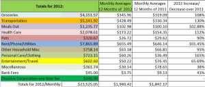 http://retireforlessincostarica.com/2013/01/our-2012-cost-of-living-summary/