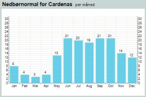 http://www.yr.no/place/Costa_Rica/Guanacaste/Liberia/statistics.html